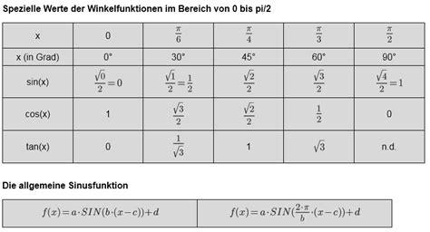 sinus cosinus tabelle wie entsteht die kosinuskurve grafisch mathelounge