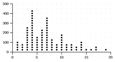 dot graph maker materials isbn 978 1 4419 6246 1