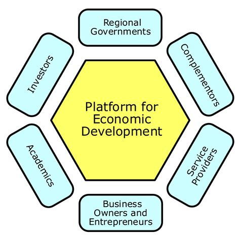 economic development a new engine of economic development tim review