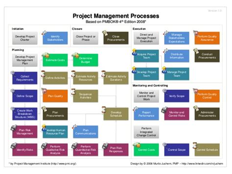 simple pmp pmbok quiz updated for the pmbok guide sixth edition books pmbok 2008 map of processes