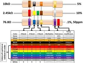 resistor color code interactive resistor color code interactive 28 images physics e m resistivity and resistance 10 of 32