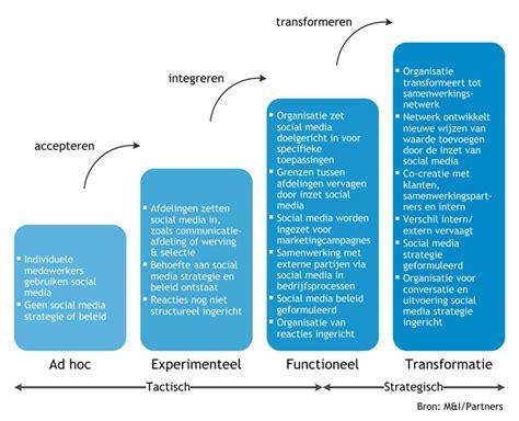 social media protocol template social media stappenplan voor gemeenten frankwatching