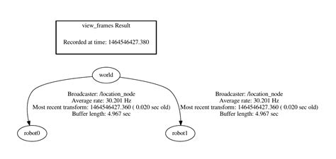 xmind tutorial flowchart caesar cipher flowchart create a flowchart