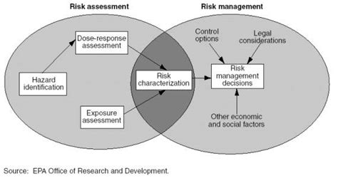 environmental health and hazard risk assessment principles and calculations books the nrc risk assessment paradigm fate exposure and