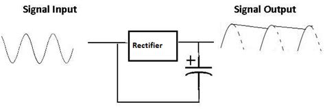 voltage smoothing capacitor what are capacitors used for one by zero electronics