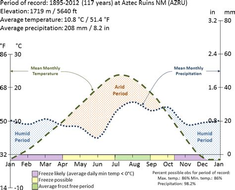what does a climate diagram summarize climate southern colorado plateau network