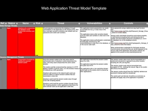 threat model template threat modeling with architectural risk patterns