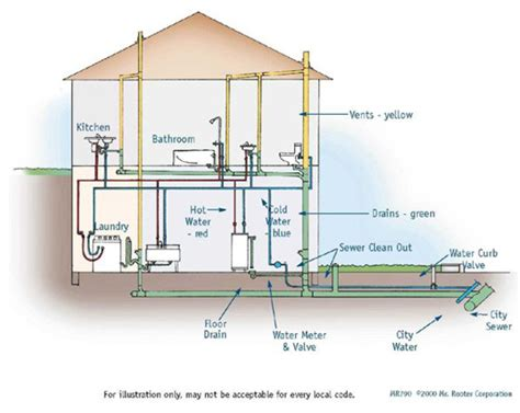 house plumbing system piping engineering bailey engineering services