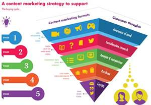 content marketing strategy content formats in the new