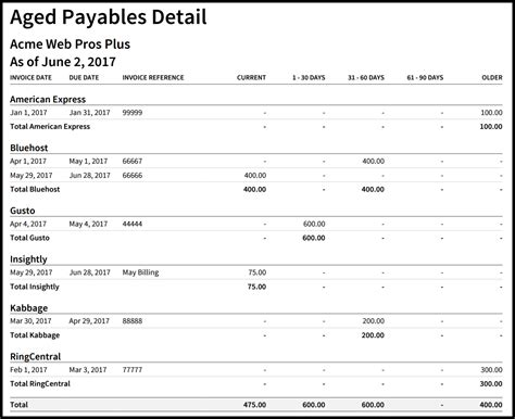accounts receivable aging schedule pictures to pin on pinterest