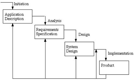 application design hci hci mj design methods