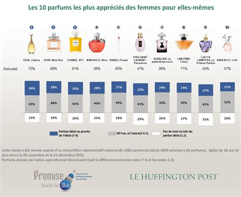 Top Cha Nel Premium By Ek Boutique premium news les marques de parfums pr 233 f 233 r 233 es des