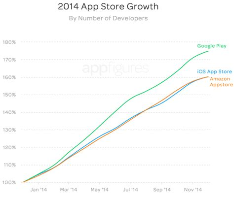 play now tops apple s app store in total number of