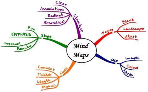 mapping layout perusahaan how to mind map visualize your cluttered thoughts in 3