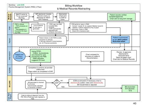 process implementation plan template ehr implementation plan presentation