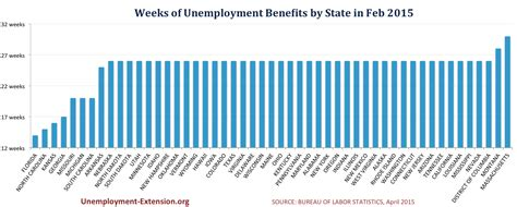 unemployment insurance extension 2015 indiana more states cutting unemployment benefits as jobless