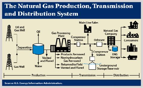 Local Gas Suppliers Local Gas Suppliers 28 Images Local Electricity And
