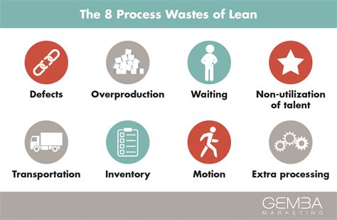 Mba Waste Services by Lean Process Hospi Noiseworks Co
