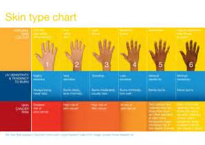 types of skin color what is skin cancer cancer council sa