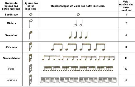 lade per pianoforte o que 233 compasso musical e como us 225 lo curso de viola