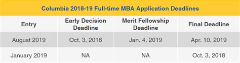 Columbia Mba Apply Deadline by Accepted Mba Updates Ask Admission Consultants Page 74