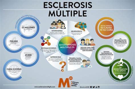 cadena ser numero el n 250 mero de pacientes con esclerosis m 250 ltiple se ha