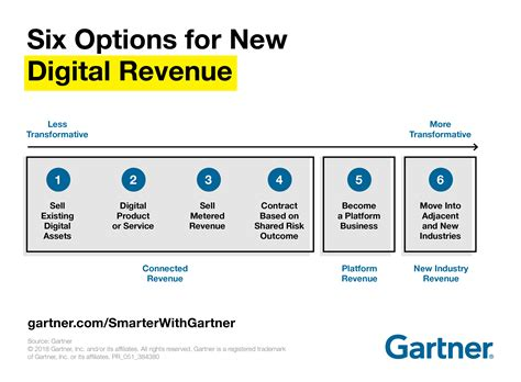 design thinking gartner 6 ways to earn new digital revenue smarter with gartner