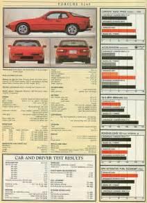1987 Porsche 924s Specs 1987 Porsche 924s Cars