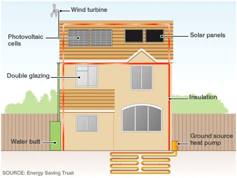 house building materials how to build an eco friendly house envirogadget