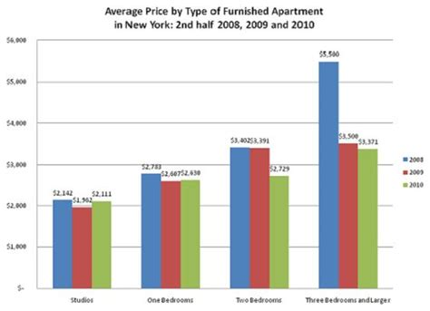 average cost of apartment rent 2010 new york furnished apartment market report prices
