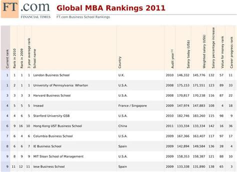 Plu Mba Program Ranking by Pourquoi Le Mba De La Vlerick School Cartonne Finance