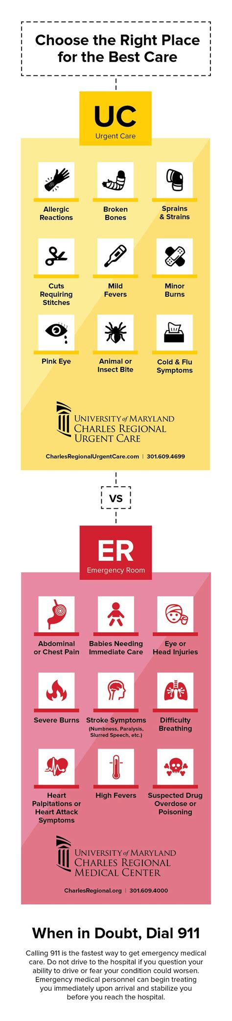 if i go to emergency room with no insurance room should i go to the emergency room rooms