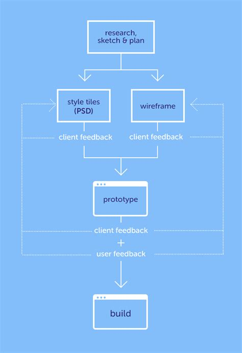 webdesign workflow photoshop s in a web design workflow