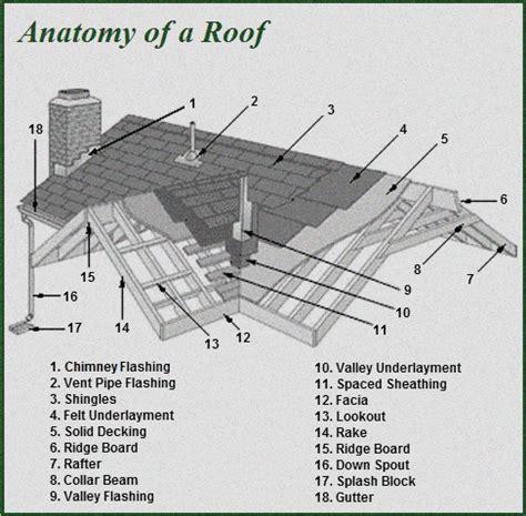 Types Of Architectural Plans oregon city roofing contractors lifetime exteriors
