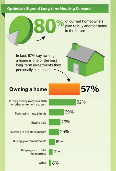 is buying a house a good investment is the american dream still alive the future tense