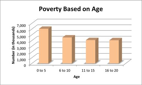 Cps Table Creator by Comparisons Poverty