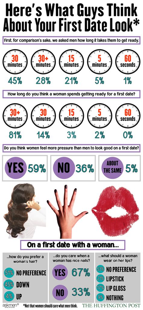 dear men heres what we think about your hair here s what men really think of your first date look
