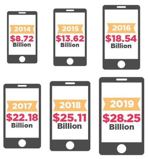 mobile marketing statistics mobile marketing statistics to help you plan for 2018