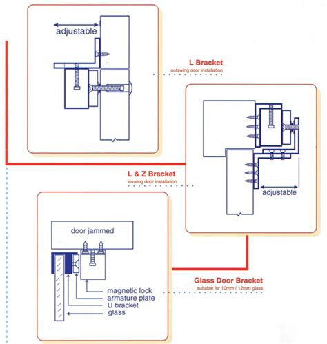 Magnetic Door Lock System by Electromagnetic Doors 2100 Electromagnetic Door Holder