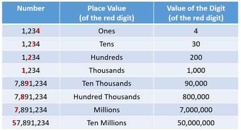 Value Of Distance Mba In India by Place Value Chart Exles Solutions