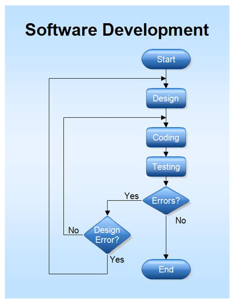 software development flow chart flowchart software development