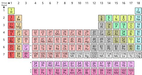 the rows of the periodic table are periodic table wikipedia