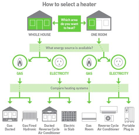 6 Most Energy Efficient Space Heaters   (Reviews & Guide 2018)