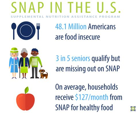 supplemental nutrition assistance program recommendations to improve a proposed rule about snap
