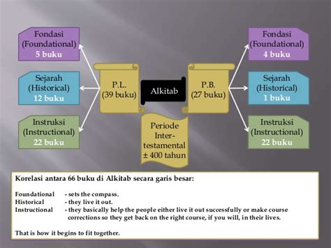 Buku Para Hakim Israel 1 gambaran besar dari alkitab