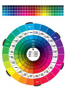 cmyk color wheel colour wheel 2 cmyk rgb by swpryor on deviantart