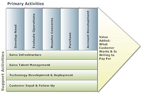 value chain analysis software