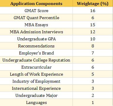 Mba Distance Ms State Gpa by Mba Abroad Eligibility Exams And Application Process