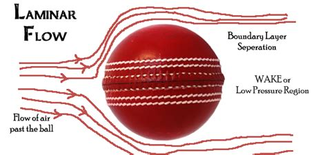 how to swing a cricket ball both ways all about swing bowling mechanism physics comparison