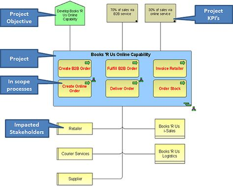 bpmn function allocation diagram from requirements to design using aris jira part 2